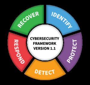 NIST-framework