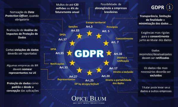 gdpr-infografico-01-opiceblum