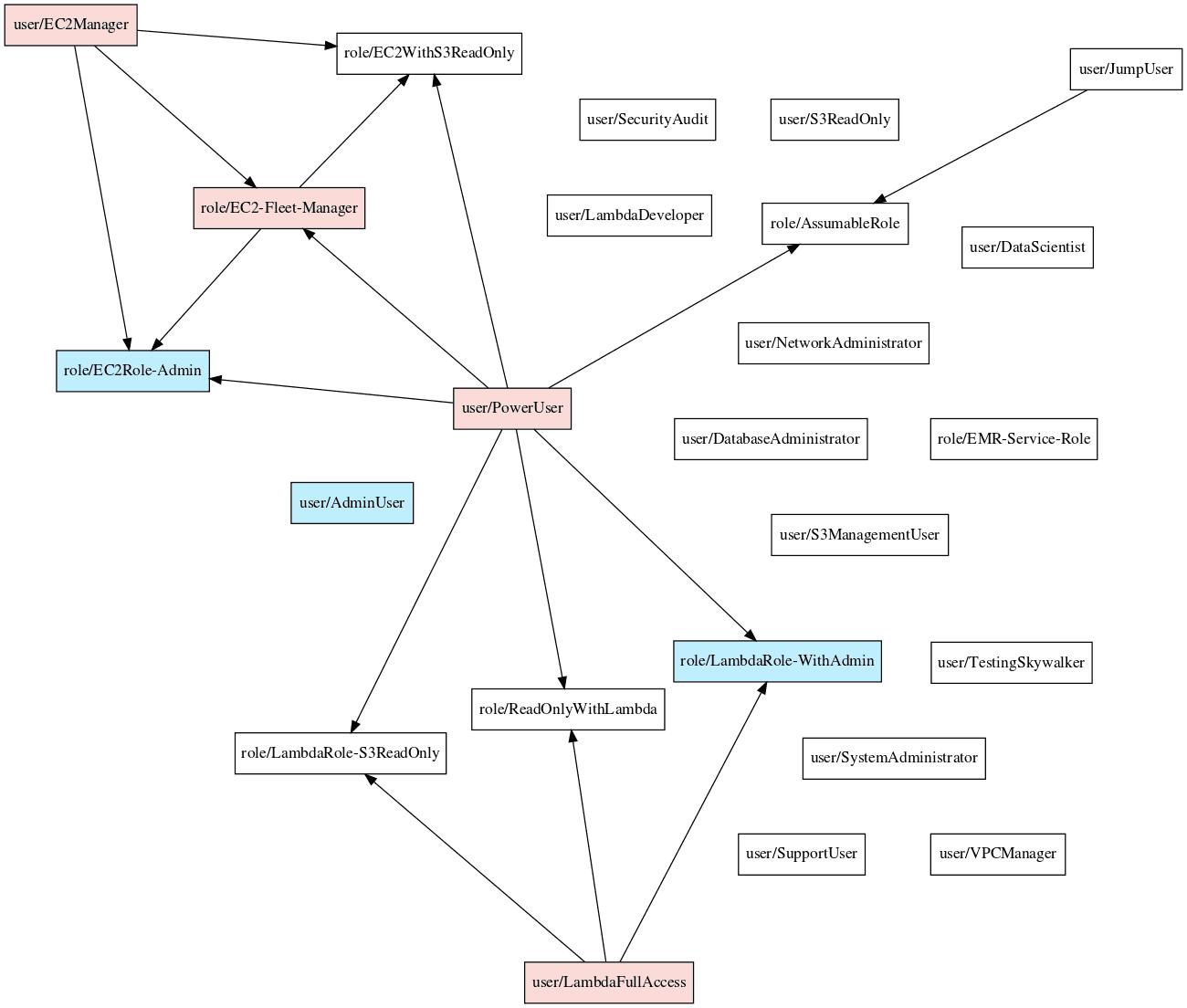 Principal_Mapper_exemplo_saida