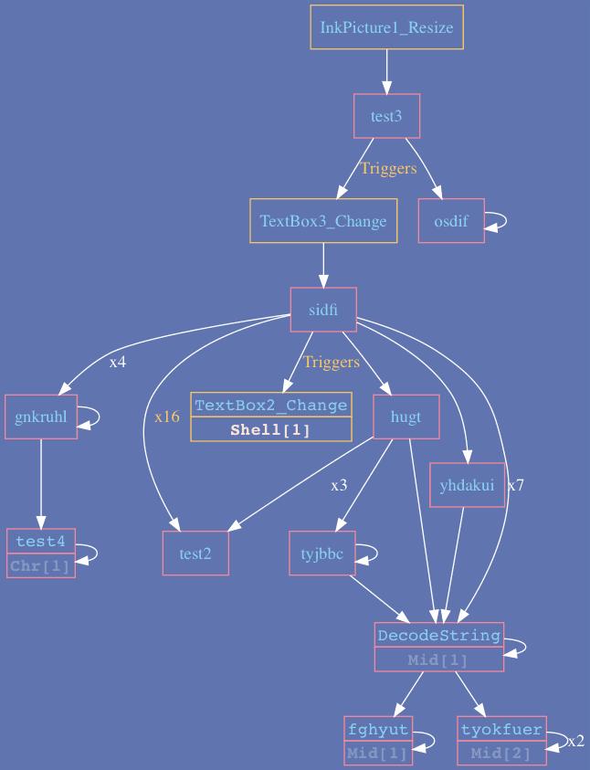 Figura 1: exemplo de uso Vba2Graph