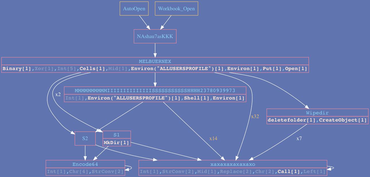 Figura 2: exemplo de uso Vba2Graph