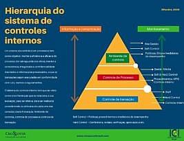 Hierarquia do Sistema de Controles Internos