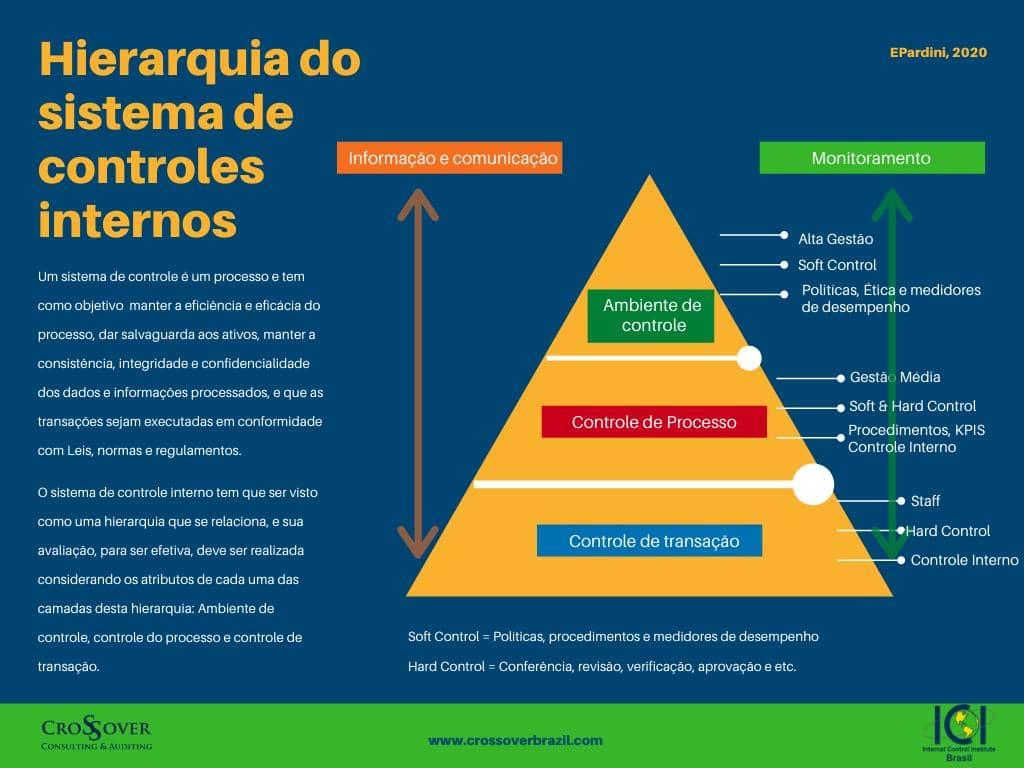Hierarquia do Sistema de Controles Internos