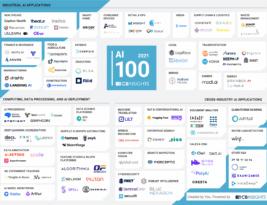 As 100 startups de inteligência artificial mais promissoras do mundo