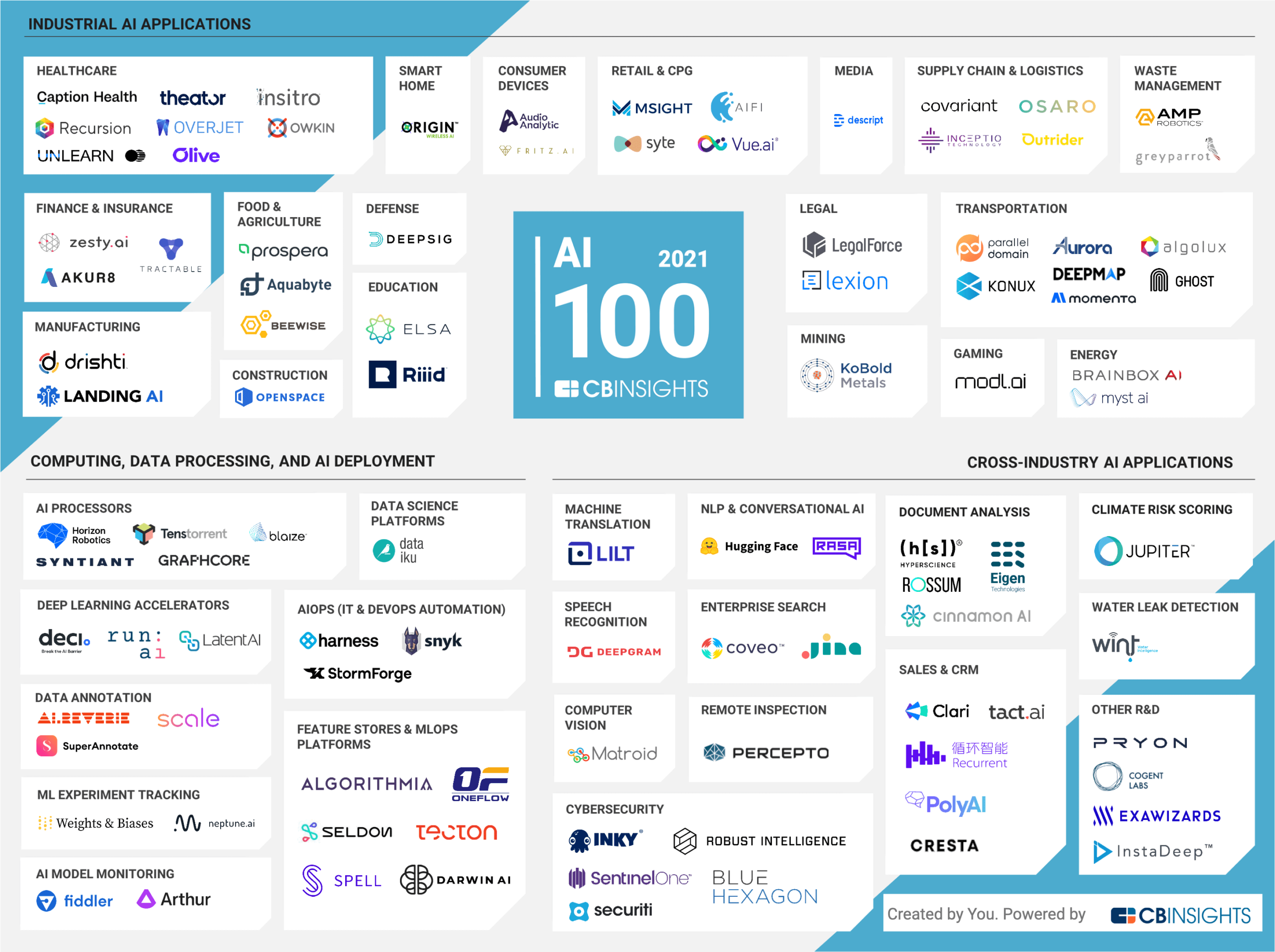 IA-AI-100-startups-cb-insights-annual-2021